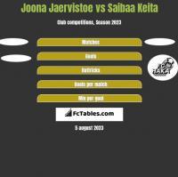 Joona Jaervistoe vs Saibaa Keita h2h player stats