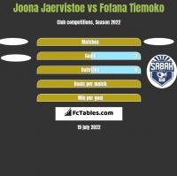 Joona Jaervistoe vs Fofana Tiemoko h2h player stats