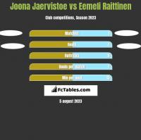 Joona Jaervistoe vs Eemeli Raittinen h2h player stats