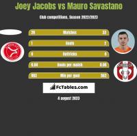 Joey Jacobs vs Mauro Savastano h2h player stats