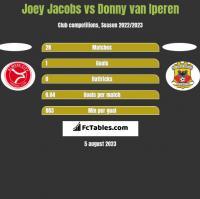 Joey Jacobs vs Donny van Iperen h2h player stats
