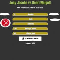 Joey Jacobs vs Henri Weigelt h2h player stats
