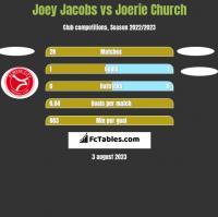 Joey Jacobs vs Joerie Church h2h player stats