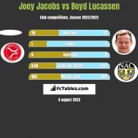 Joey Jacobs vs Boyd Lucassen h2h player stats