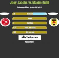 Joey Jacobs vs Maxim Gullit h2h player stats