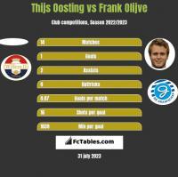 Thijs Oosting vs Frank Olijve h2h player stats