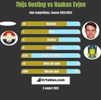 Thijs Oosting vs Haakon Evjen h2h player stats