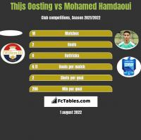 Thijs Oosting vs Mohamed Hamdaoui h2h player stats