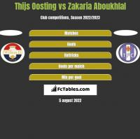 Thijs Oosting vs Zakaria Aboukhlal h2h player stats