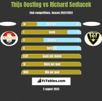 Thijs Oosting vs Richard Sedlacek h2h player stats
