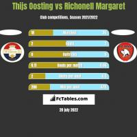 Thijs Oosting vs Richonell Margaret h2h player stats