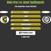 Alois Oroz vs Jusuf Gazibegovic h2h player stats