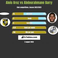 Alois Oroz vs Abdourahmane Barry h2h player stats