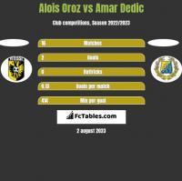 Alois Oroz vs Amar Dedic h2h player stats