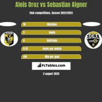 Alois Oroz vs Sebastian Aigner h2h player stats