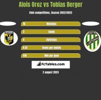 Alois Oroz vs Tobias Berger h2h player stats