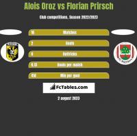 Alois Oroz vs Florian Prirsch h2h player stats
