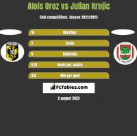 Alois Oroz vs Julian Krnjic h2h player stats