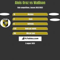 Alois Oroz vs Wallison h2h player stats