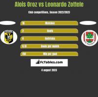Alois Oroz vs Leonardo Zottele h2h player stats