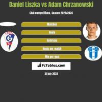 Daniel Liszka vs Adam Chrzanowski h2h player stats