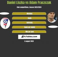 Daniel Liszka vs Adam Fraczczak h2h player stats
