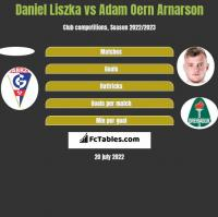 Daniel Liszka vs Adam Oern Arnarson h2h player stats
