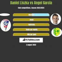 Daniel Liszka vs Angel Garcia h2h player stats