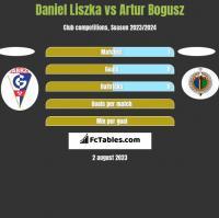 Daniel Liszka vs Artur Bogusz h2h player stats