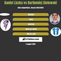 Daniel Liszka vs Bartlomiej Sielewski h2h player stats