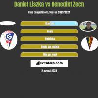 Daniel Liszka vs Benedikt Zech h2h player stats
