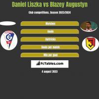 Daniel Liszka vs Blazey Augustyn h2h player stats