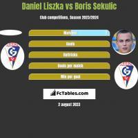 Daniel Liszka vs Boris Sekulic h2h player stats