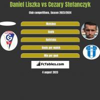 Daniel Liszka vs Cezary Stefanczyk h2h player stats