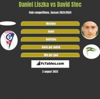 Daniel Liszka vs David Stec h2h player stats