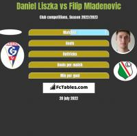 Daniel Liszka vs Filip Mladenovic h2h player stats