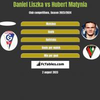 Daniel Liszka vs Hubert Matynia h2h player stats