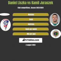 Daniel Liszka vs Kamil Juraszek h2h player stats