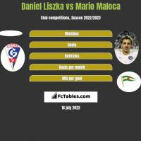 Daniel Liszka vs Mario Maloca h2h player stats
