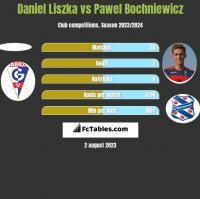 Daniel Liszka vs Pawel Bochniewicz h2h player stats