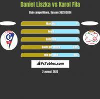 Daniel Liszka vs Karol Fila h2h player stats