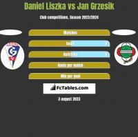 Daniel Liszka vs Jan Grzesik h2h player stats