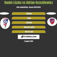 Daniel Liszka vs Adrian Gryszkiewicz h2h player stats