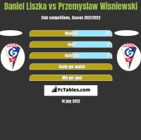 Daniel Liszka vs Przemyslaw Wisniewski h2h player stats