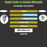 Daniel Liszka vs Damian Michalski h2h player stats