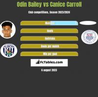 Odin Bailey vs Canice Carroll h2h player stats