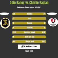 Odin Bailey vs Charlie Raglan h2h player stats