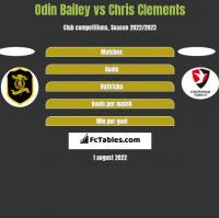 Odin Bailey vs Chris Clements h2h player stats