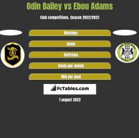 Odin Bailey vs Ebou Adams h2h player stats