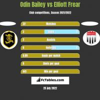 Odin Bailey vs Elliott Frear h2h player stats